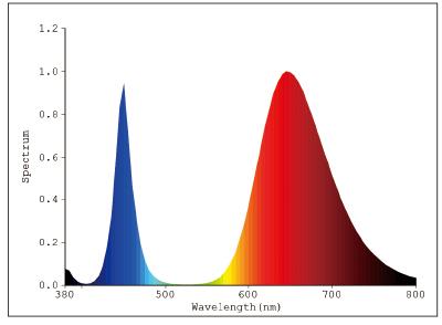 ハイエネライト発光スペクトル薄桃 日本医化器械製作所