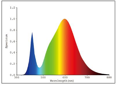 ハイエネライト発光スペクトル電球 日本医化器械製作所