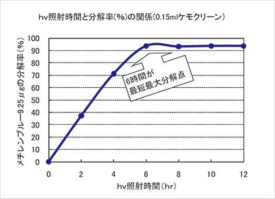 日本医化器械製作所 ケモクリーン PCNシリーズ