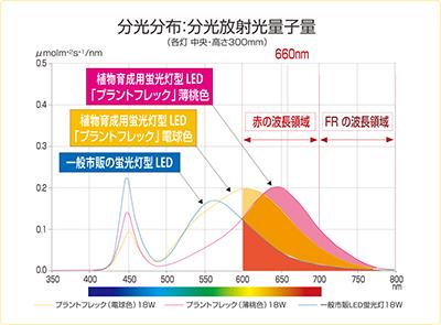 日本医化器械製作所 卓上型人工気象器PF分光分布図