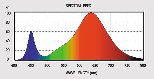 日本医化器械製作所 植物育成用蛍光灯型LEDプラントフレック薄桃色